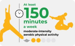 WHO physical activity guidelines